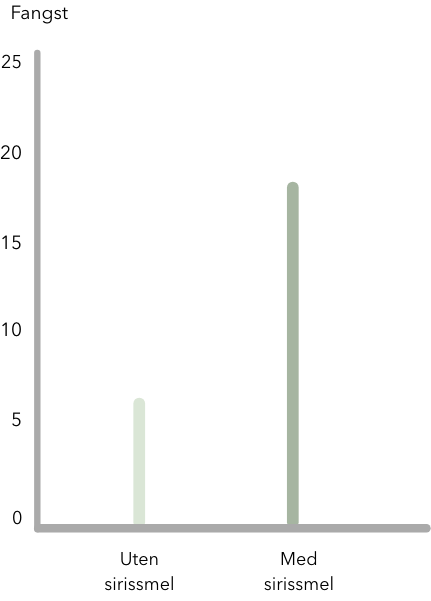 graf som viser feller med og uten sirissmel