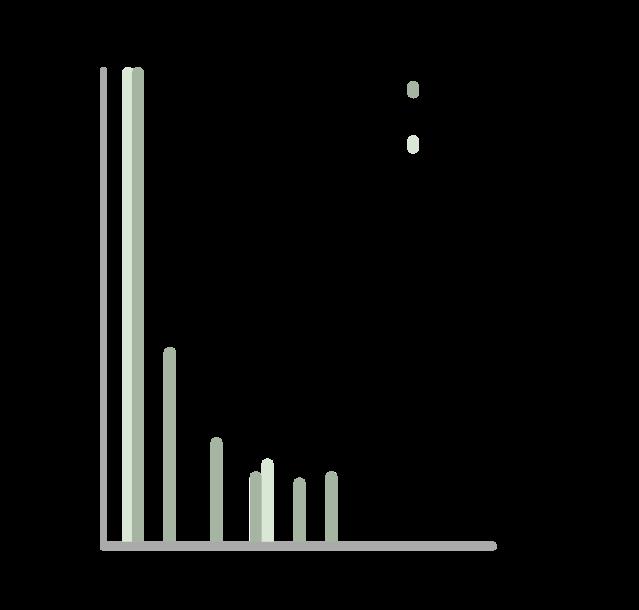 graf-som-viser-plassering-av-feller-med-liten-avstand